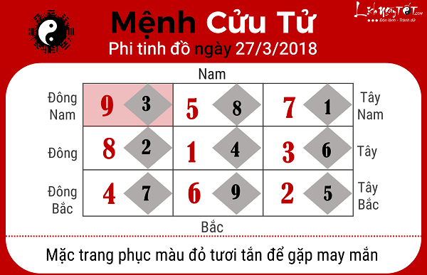 Menh Cuu Tu, xem phong thuy ngay 2732018