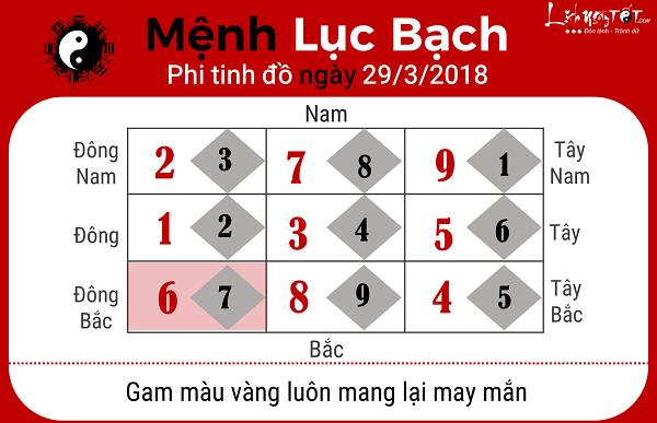 Menh Luc Bach, xem phong thuy hang ngay 2932018
