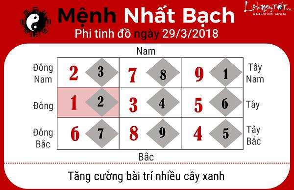 Menh Nhat Bach, xem phong thuy hang ngay 2932018