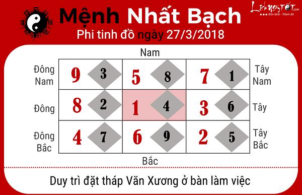 Menh Nhat Bach, xem phong thuy ngay 2732018