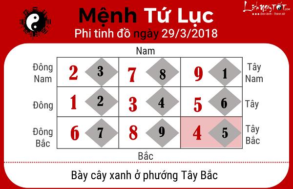Menh Tu Luc, xem phong thuy hang ngay 2932018