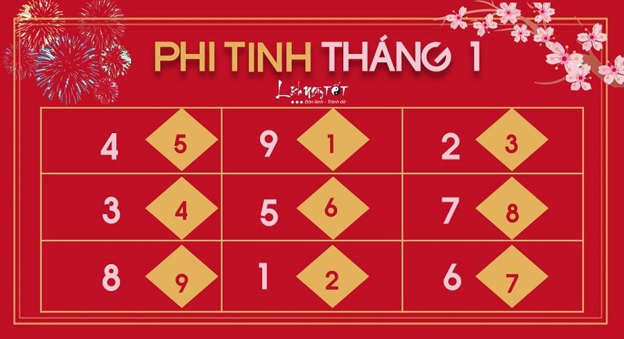 Phi tinh thang 12021 am lich