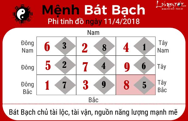 Xem phong thuy hang ngay 1142018 menh Bat Bach