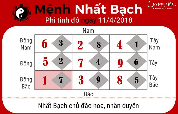 Xem phong thuy hang ngay 1142018 menh Nhat Bach