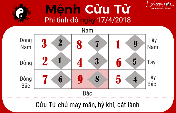 Xem phong thuy hang ngay 1742018 menh Cuu Tu