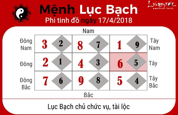 Xem phong thuy hang ngay 1742018 menh Luc Bach