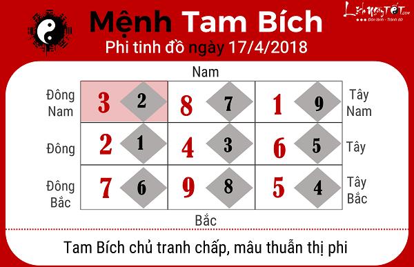 Xem phong thuy hang ngay 1742018 menh Tam Bich