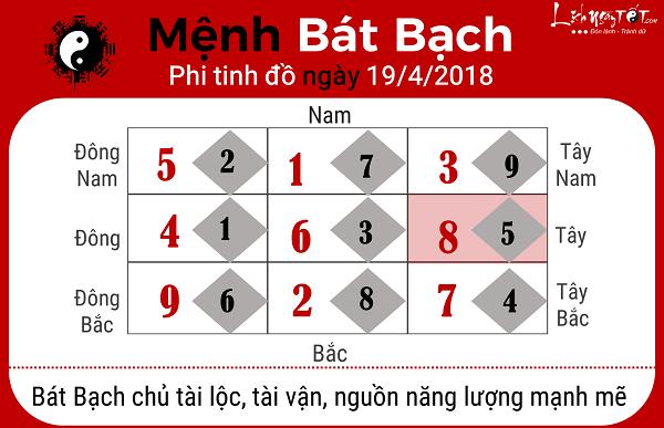 Xem phong thuy hang ngay 1942018 menh Bat Bach