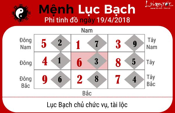 Xem phong thuy hang ngay 1942018 menh Luc Bach