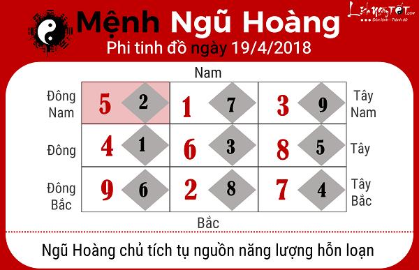 Xem phong thuy hang ngay 1942018 menh Ngu Hoang