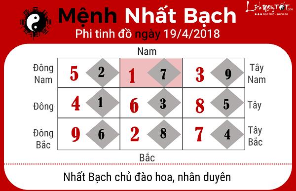 Xem phong thuy hang ngay 1942018 menh Nhat Bach