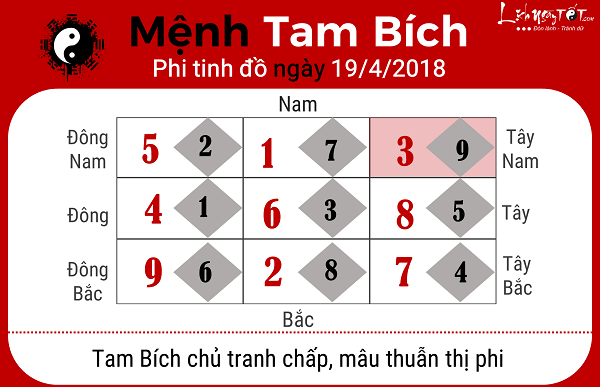 Xem phong thuy hang ngay 1942018 menh Tam Bich