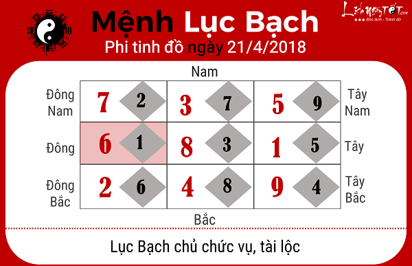 Xem phong thuy hang ngay 2142018 menh Luc Bach
