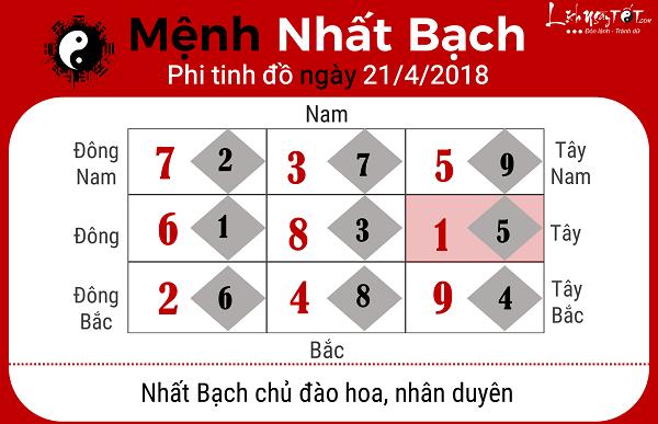 Xem phong thuy hang ngay 2142018 menh Nhat Bach