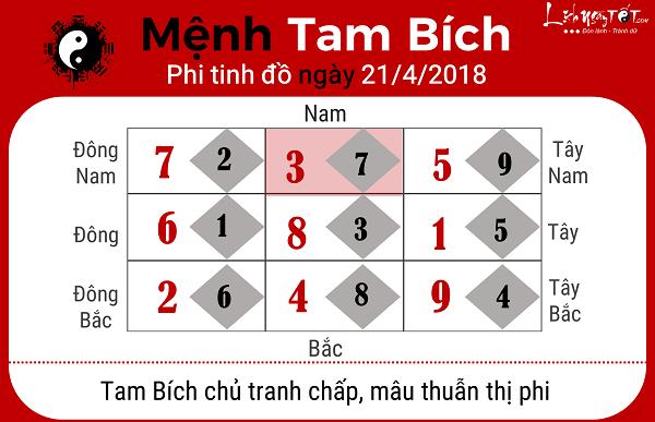 Xem phong thuy hang ngay 2142018 menh Tam Bich