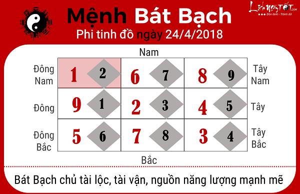 Xem phong thuy hang ngay 2442018 menh Bat Bach
