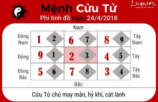 Xem phong thuy hang ngay 2442018 menh Cuu Tu