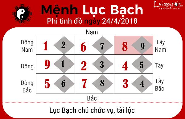 Xem phong thuy hang ngay 2442018 menh Luc Bach