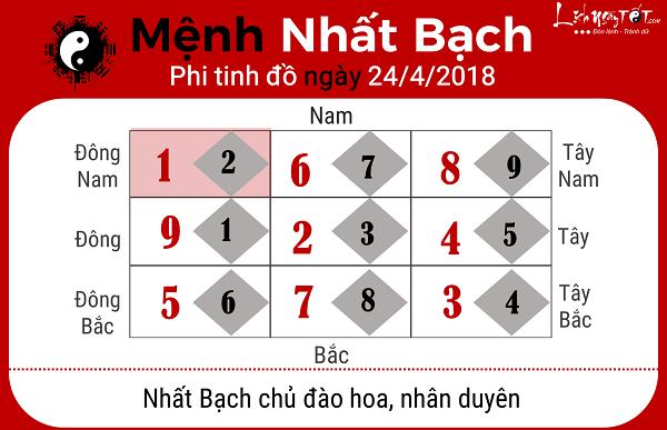 Xem phong thuy hang ngay 2442018 menh Nhat Bach