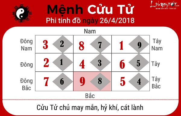 Xem phong thuy hang ngay 2642018 menh Cuu Tu