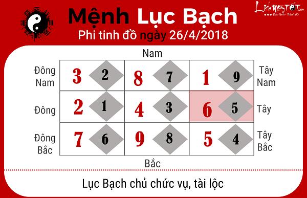 Xem phong thuy hang ngay 2642018 menh Luc Bach