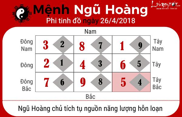 Xem phong thuy hang ngay 2642018 menh Ngu Hoang