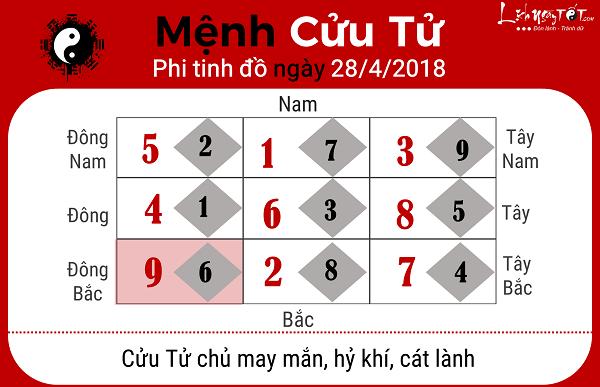 Xem phong thuy hang ngay 2842018 menh Cuu Tu