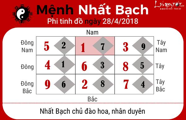 Xem phong thuy hang ngay 2842018 menh Nhat Bach