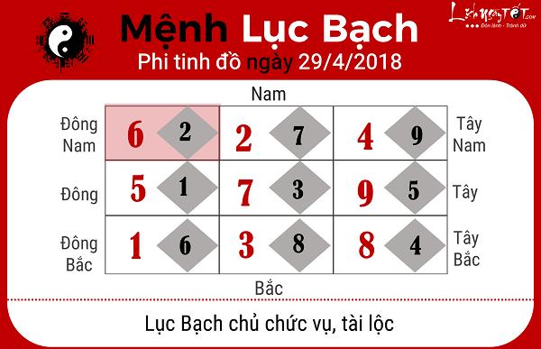 Xem phong thuy hang ngay 2942018 menh Luc Bach