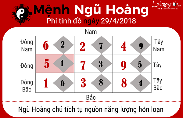 Xem phong thuy hang ngay 2942018 menh Ngu Hoang