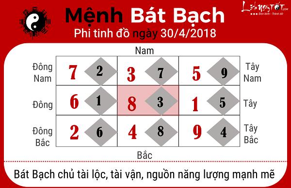 Xem phong thuy hang ngay 3042018 cho menh Bat Bach