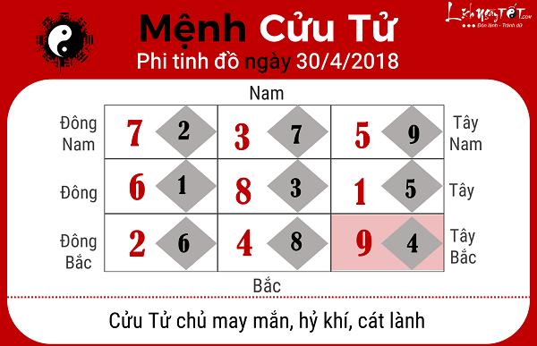 Xem phong thuy hang ngay 3042018 cho menh Cuu Tu