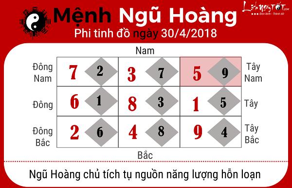 Xem phong thuy hang ngay 3042018 cho menh Ngu Hoang