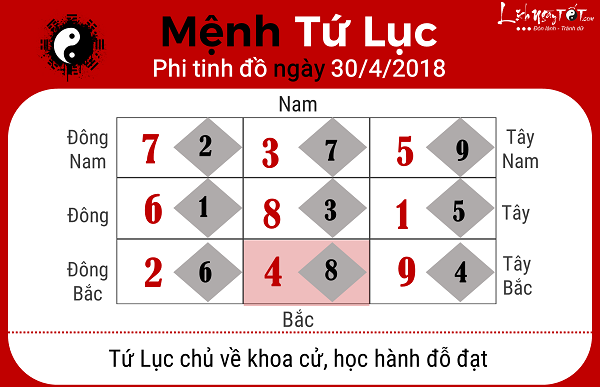 Xem phong thuy hang ngay 3042018 cho menh Tu Luc
