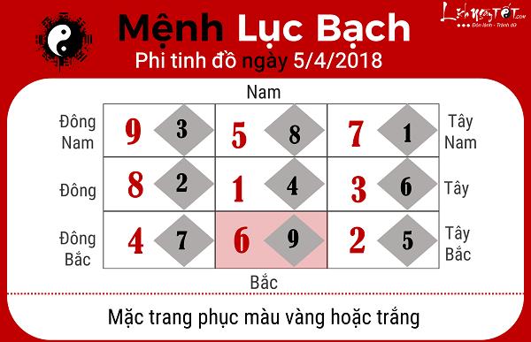 Xem phong thuy hang ngay 542018 menh Luc Bach
