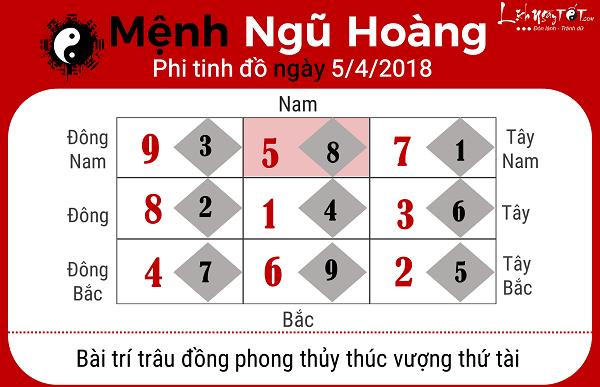 Xem phong thuy hang ngay 542018 menh Ngu Hoang