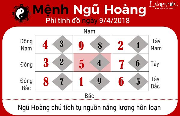 Xem phong thuy hang ngay 942018 menh Ngu Hoang