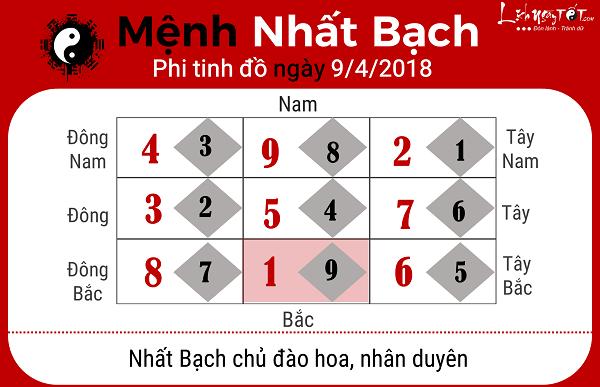 Xem phong thuy hang ngay 942018 menh Nhat Bach