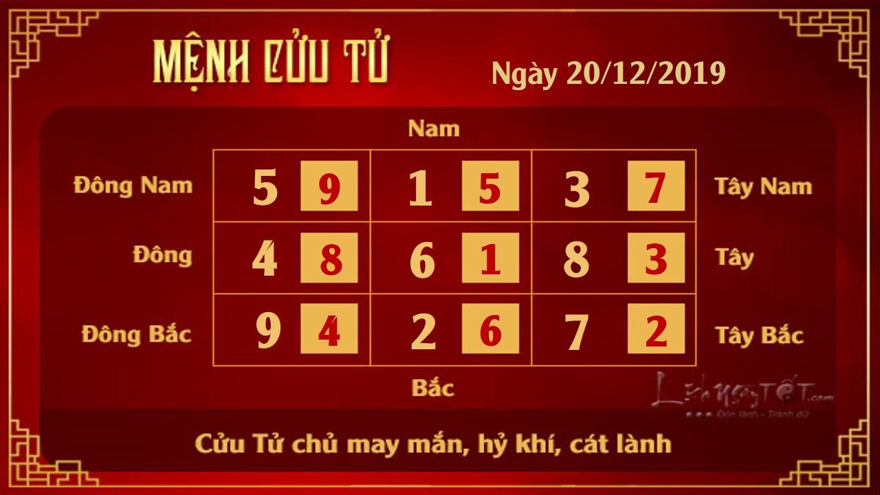 Xem phong thuy hang ngay thu 6 ngay 20122019  Cu Tu