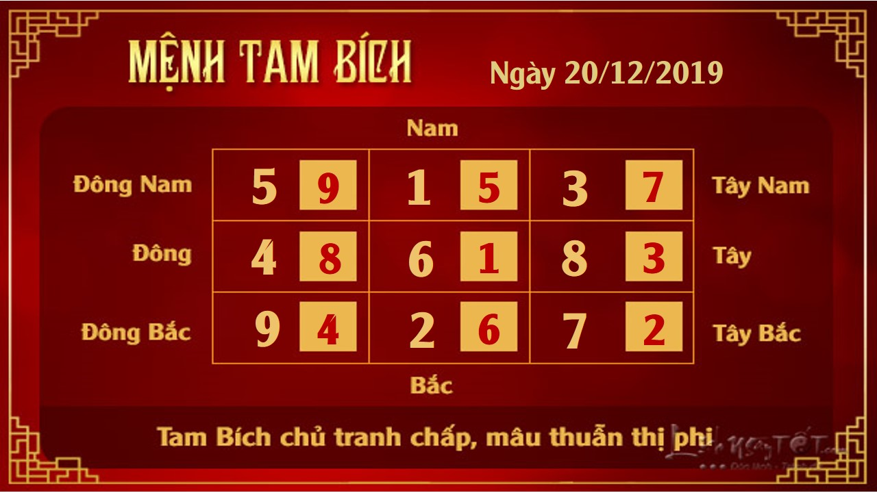 Xem phong thuy hang ngay thu 6 ngay 20122019  Tam Bich