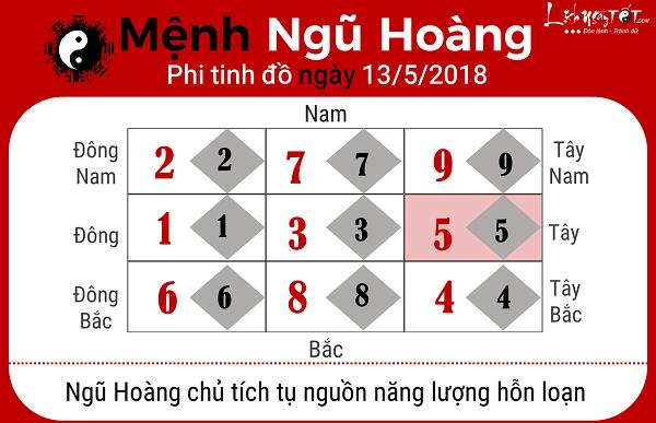 Xem phong thuy ngay 1352018 menh Ngu Hoang