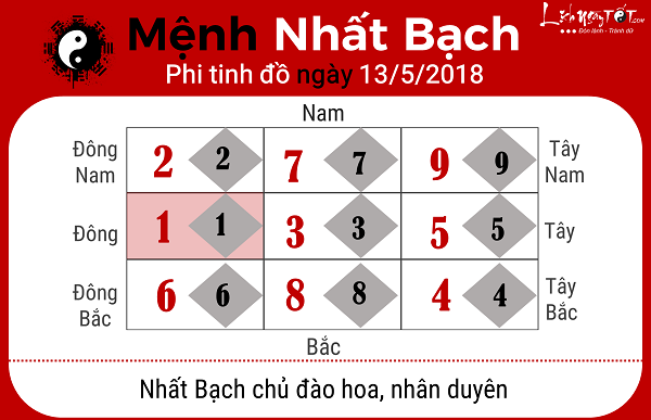 Xem phong thuy ngay 1352018 menh Nhat Bach