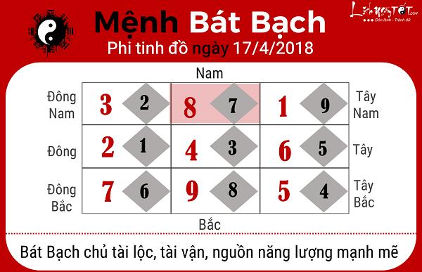Xem phong thuy ngay 1742018 cho nguoi menh Bat Bach theo phi tinh