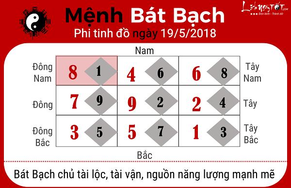 Xem phong thuy ngay 1952018 cho menh Bat Bach