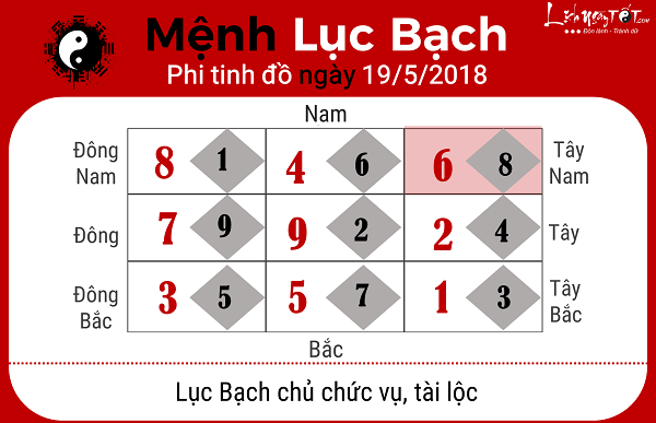 Xem phong thuy ngay 1952018 cho menh Luc Bach