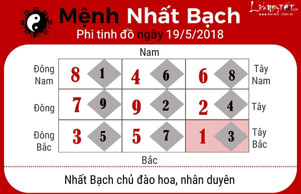 Xem phong thuy ngay 1952018 cho menh Nhat Bach
