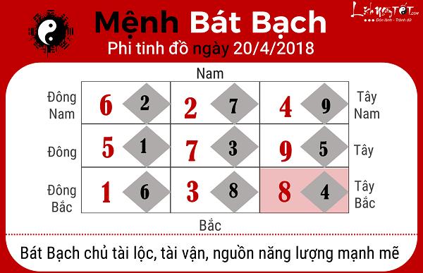 Xem phong thuy ngay 2042018 nguoi menh Bat Bach