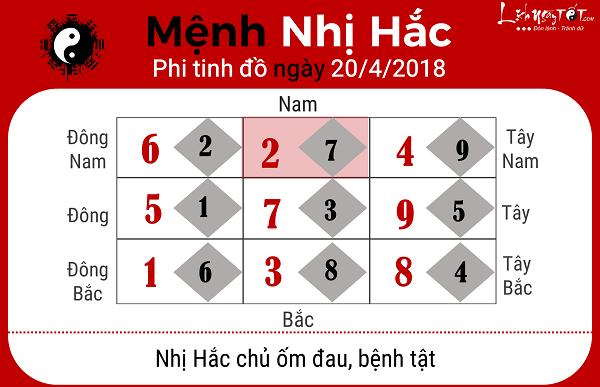 Xem phong thuy ngay 2042018 nguoi menh Nhi Hac