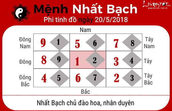 Xem phong thuy ngay 2052018 menh Nhat Bach