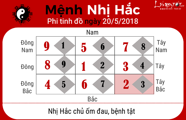 Xem phong thuy ngay 2052018 menh Nhi Hac